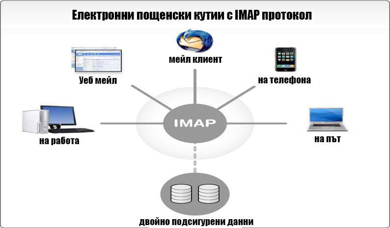 електронна поща с IMAP